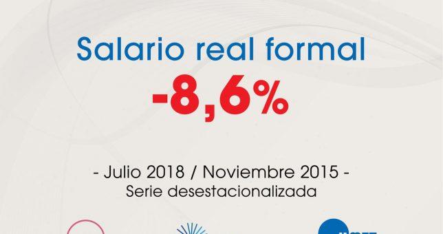 El salario real cayó 8,6% respecto de noviembre de 2015