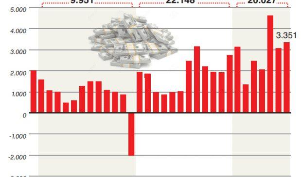 La fuga de divisas no se detiene: en julio se fueron u$s3.351 M y este año marcará un récord