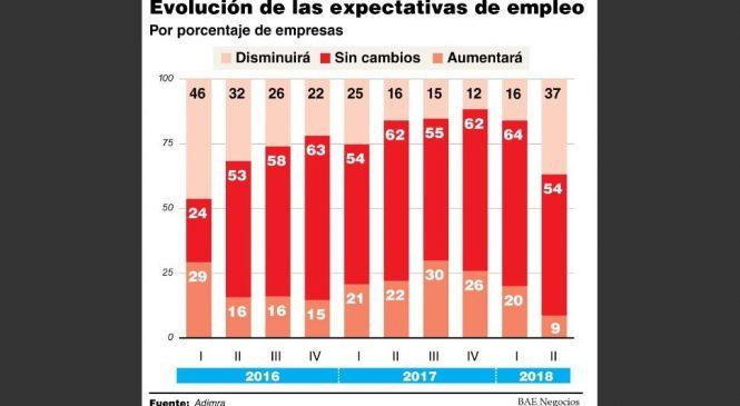 Empresarios de sectores claves anticipan que habrá más despidos de la industria