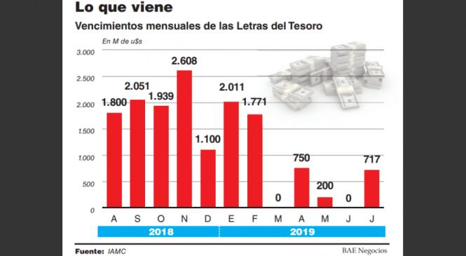 La baja renovación de Letes pone presión al préstamo del FMI: sólo quedan u$s2.000 M