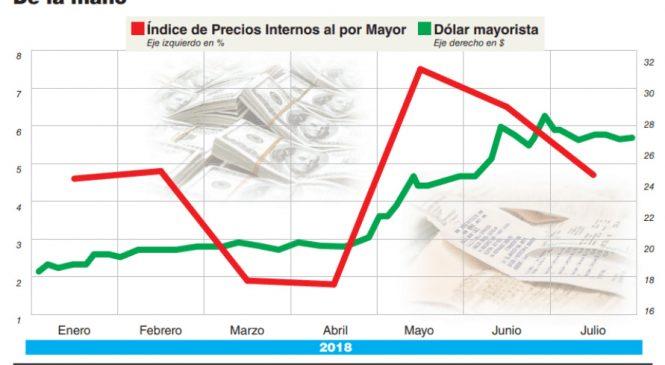Los precios mayoristas aumentaron 47% y la inflación contenida suma 16 puntos