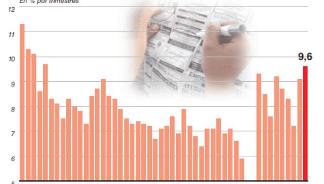 La desocupación queda al borde de los dos dígitos y sólo crece el empleo precario