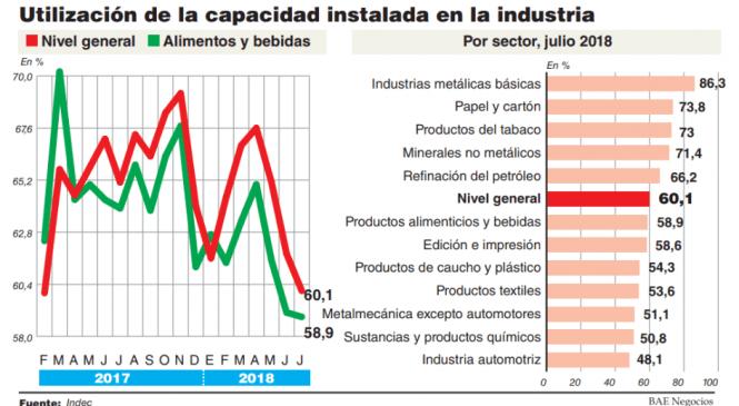 Capacidad instalada en caída libre: el uso en alimenticias está por debajo del 2002