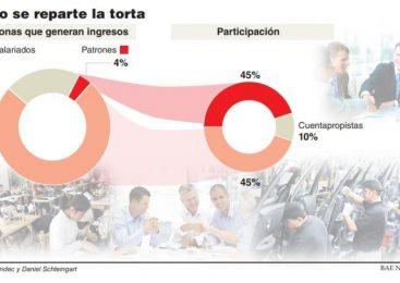 Los trabajadores perdieron 3 puntos en la participación sobre el PBI