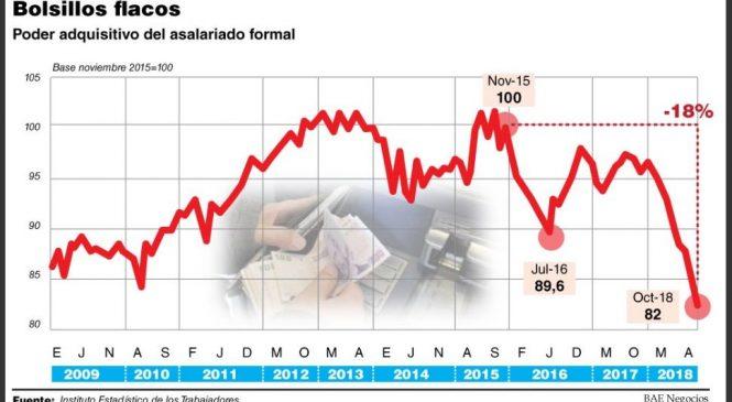 Por el pico inflacionario, el salario real cayó en octubre al punto más bajo de la decáda