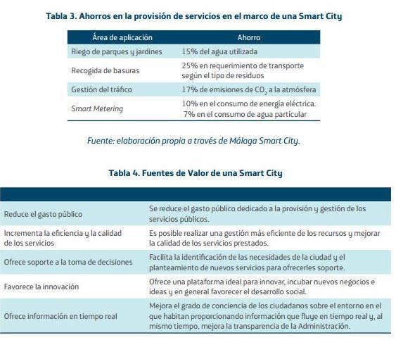 ventajas smart cities