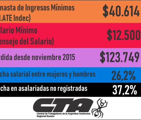 El salario mínimo debería ser $40.614