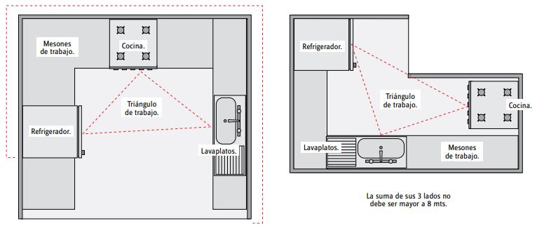 optimización y tipos de espacio cocina