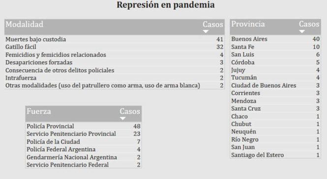 Los datos de la represión en pandemia