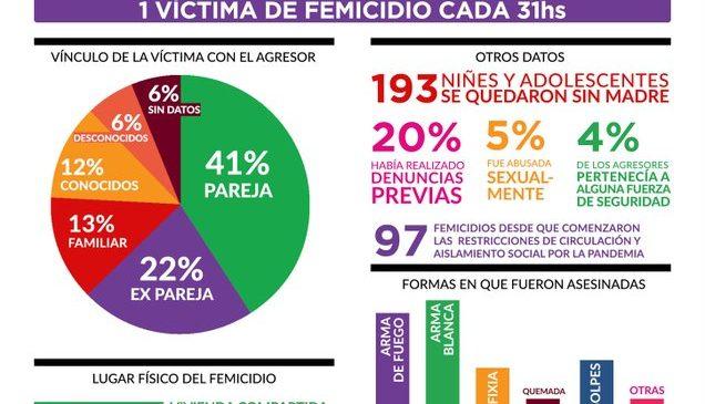 160 femicidios en siete meses